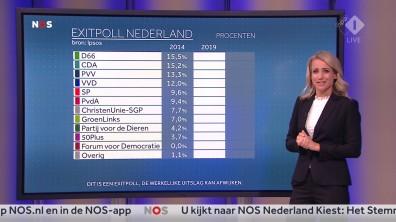cap_NOS Nederland Kiest_ Het Stemmen_20190523_2035_00_25_15_79
