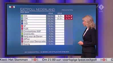 cap_NOS Nederland Kiest_ Het Stemmen_20190523_2035_00_25_24_80