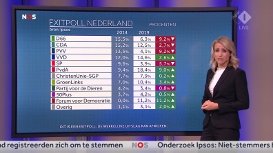 cap_NOS Nederland Kiest_ Het Stemmen_20190523_2035_00_26_13_81