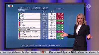 cap_NOS Nederland Kiest_ Het Stemmen_20190523_2035_00_26_14_83