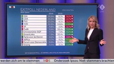 cap_NOS Nederland Kiest_ Het Stemmen_20190523_2035_00_26_14_84