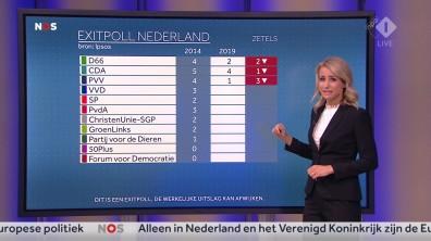 cap_NOS Nederland Kiest_ Het Stemmen_20190523_2035_00_26_31_86