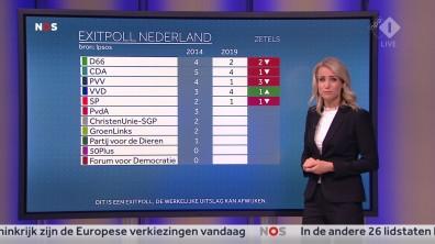 cap_NOS Nederland Kiest_ Het Stemmen_20190523_2035_00_26_40_87