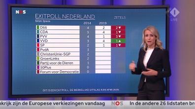 cap_NOS Nederland Kiest_ Het Stemmen_20190523_2035_00_26_40_88