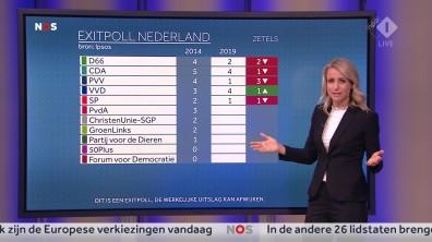 cap_NOS Nederland Kiest_ Het Stemmen_20190523_2035_00_26_40_89