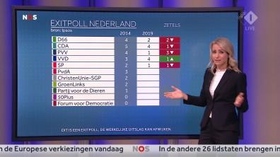 cap_NOS Nederland Kiest_ Het Stemmen_20190523_2035_00_26_41_90