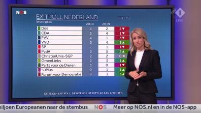 cap_NOS Nederland Kiest_ Het Stemmen_20190523_2035_00_27_18_92