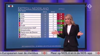 cap_NOS Nederland Kiest_ Het Stemmen_20190523_2035_00_27_19_93